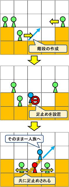 階段+足止めのコンボ