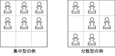 隊列の例(集中型と分散型)