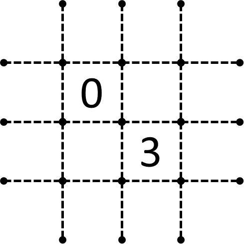 0と3の斜め隣接-問題
