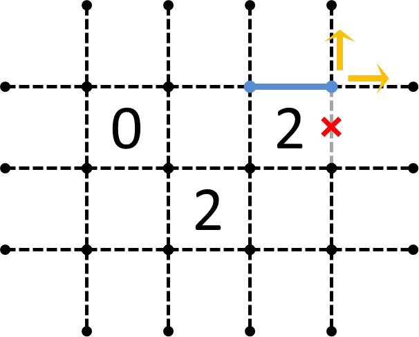 0と2の隣接からの応用-過程3-2